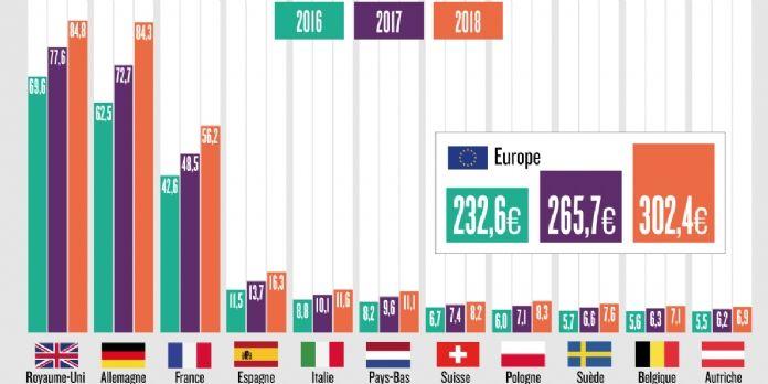 L'e-commerce en Belgique progresse