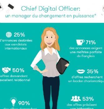Le chief digital officer peine à se faire une place dans les entreprises françaises