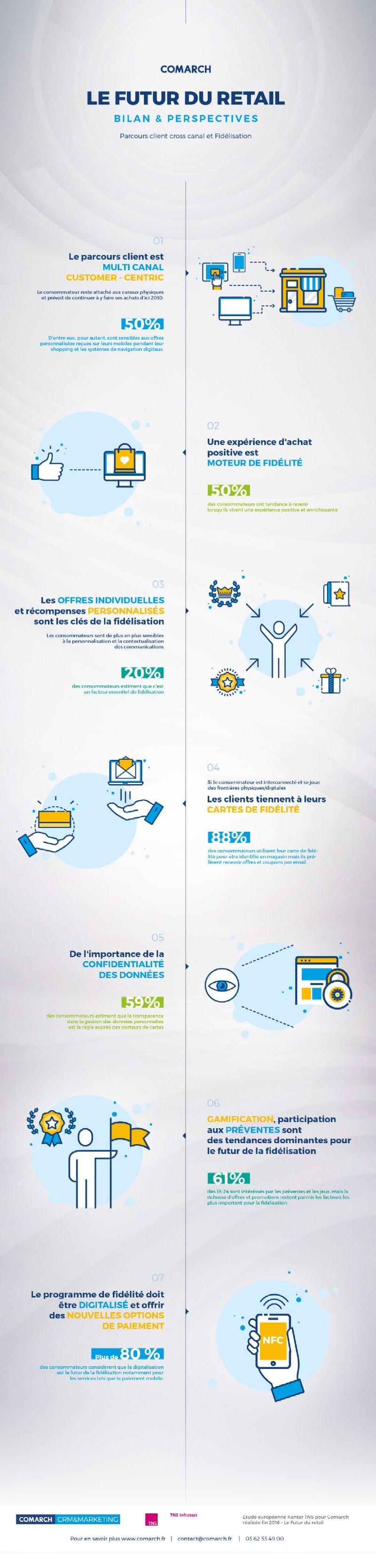 http://s1.edi-static.fr/Img/INFOGRAPHIE/2017/3/315543/2030-consommateurs-acheteront-magasin-F.jpg