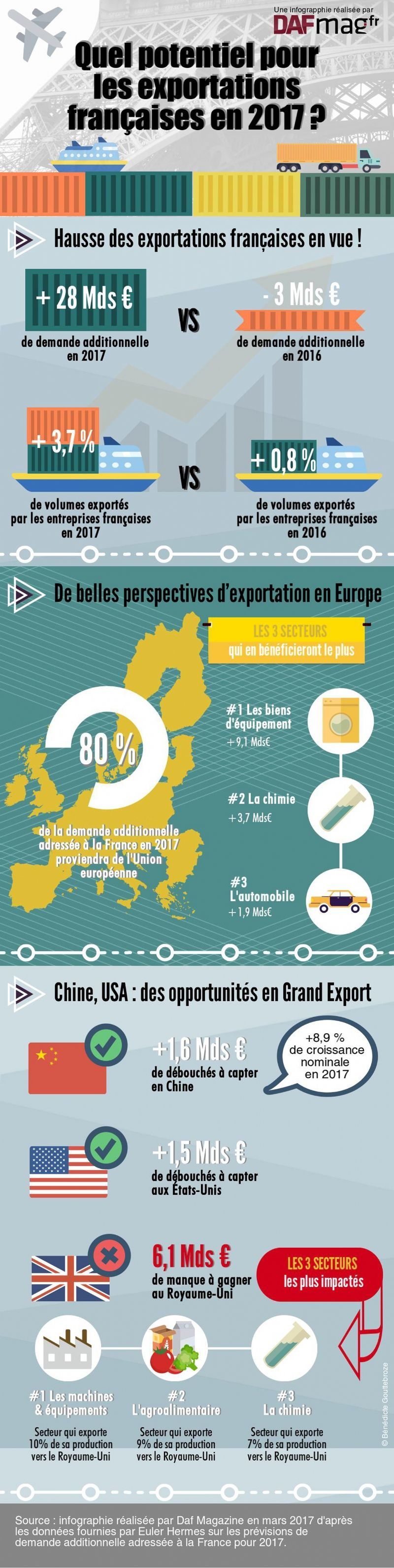 Exportations-belles-perspectives-France-2017-F
