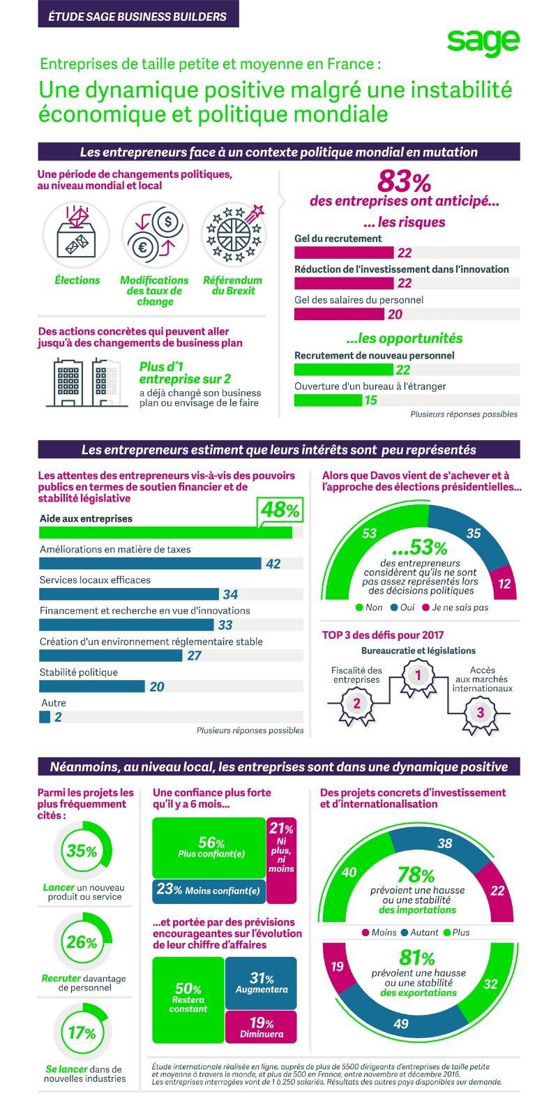 53% des entrepreneurs se jugent trop peu représentés lors des décisions politiques