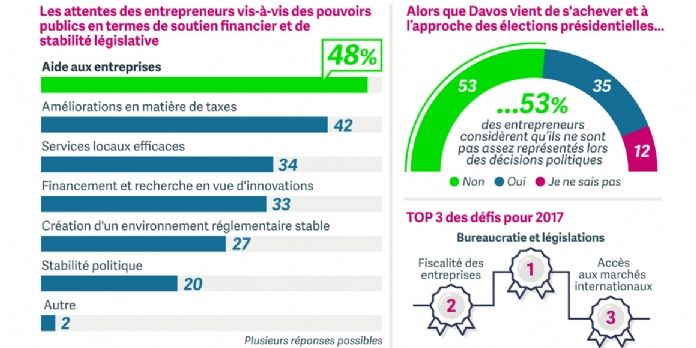 Les entrepreneurs français, moins stressés et plus optimistes !