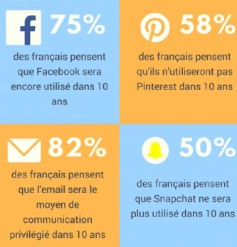 Communication : l'email marketing, une valeur sûre