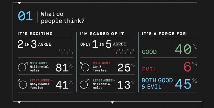 Les millennials, adeptes de l'AI dans les pubs