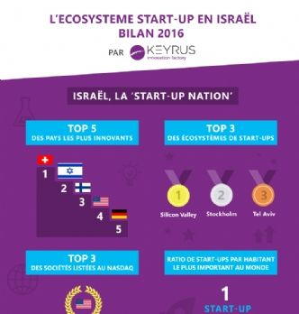 Focus sur l'écosystème des start-up en Israël
