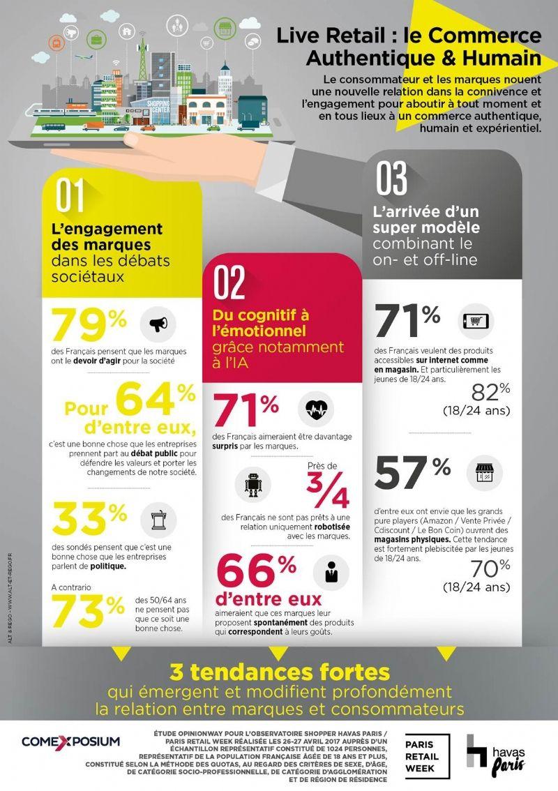[Étude] 82% des Millennials veulent des produits accessibles sur internet comme en magasin