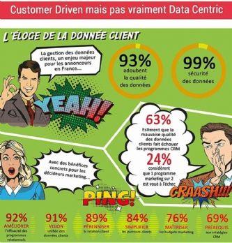 De l'importance de la qualité de la donnée dans la relation client