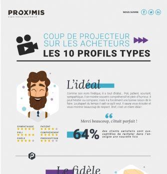 Découvrez les 10 profils types d'acheteurs