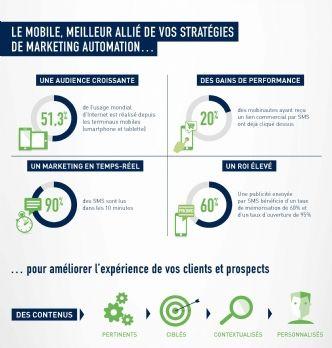 Marketing mobile : un taux d'ouverture de 95% pour le SMS