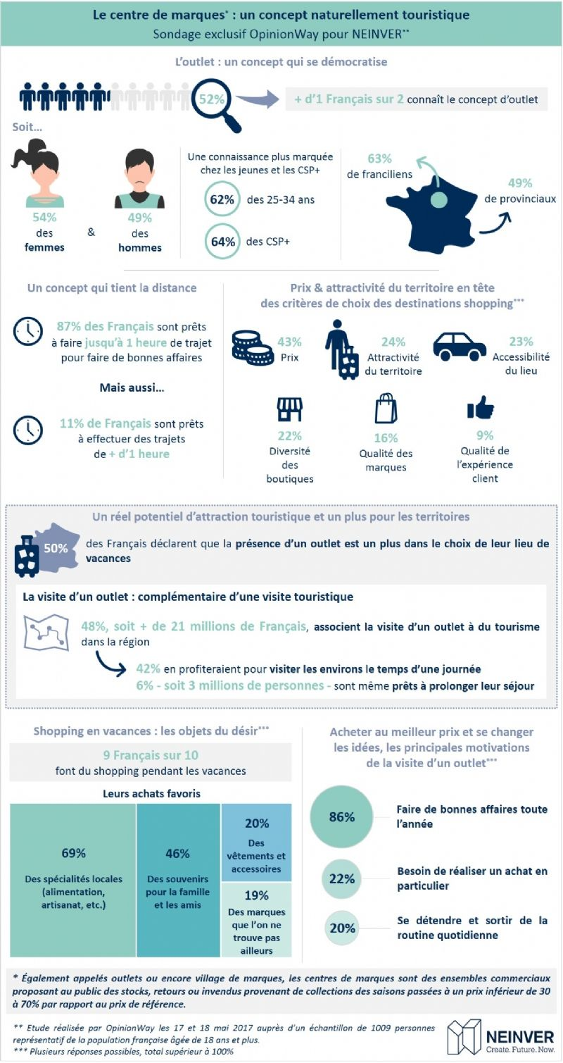 [Etude] 43% des Français choisissent le prix comme critère dans leur destination de shopping