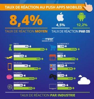 Notifications push : Messenger trois fois plus efficace qu'une app classique