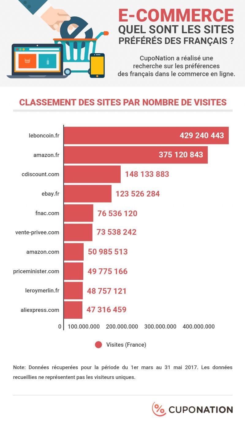 quels sont les sites de rencontres totalement gratuits sans abonnements Châtillon