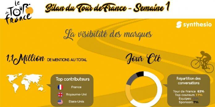 20 % des mentions sur le Tour de France citent une marque