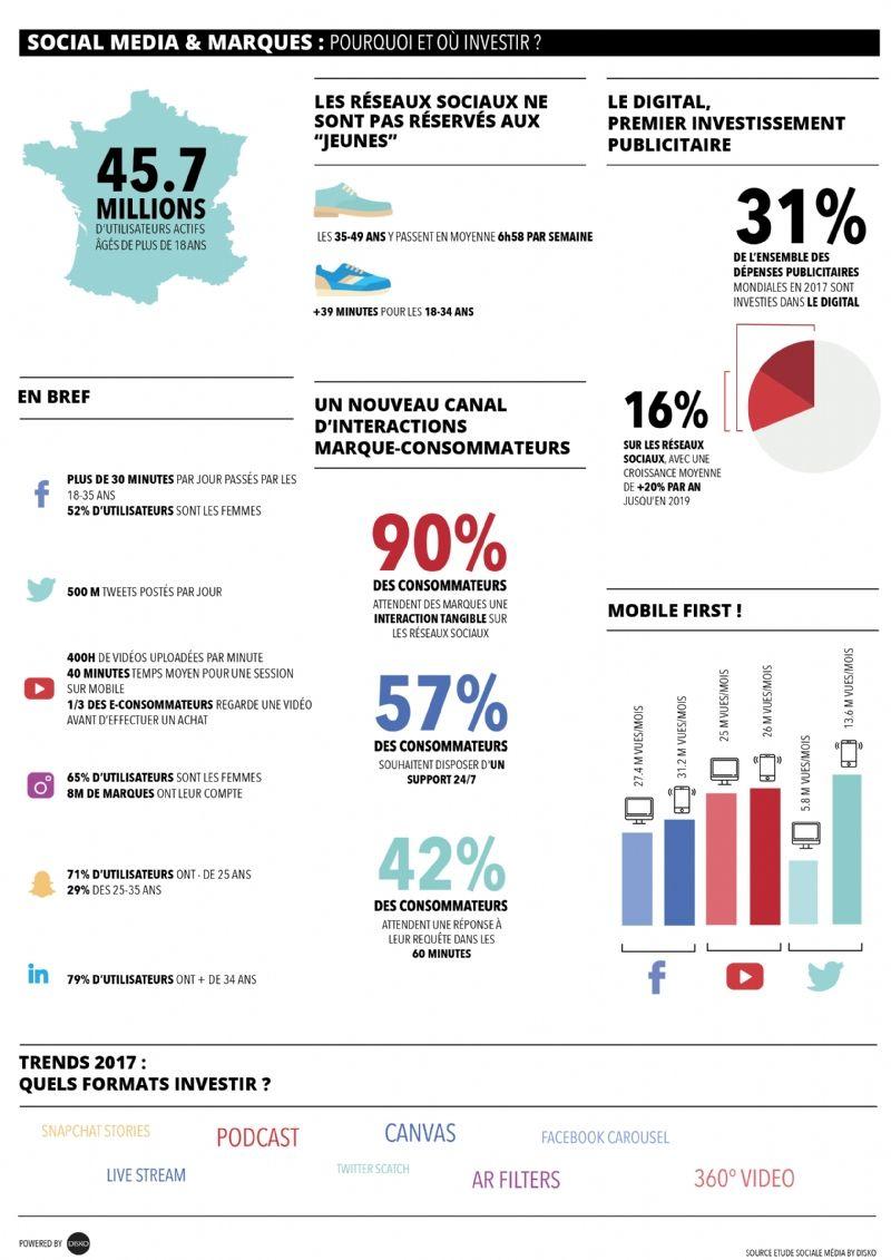 Sur quel média social investir ?