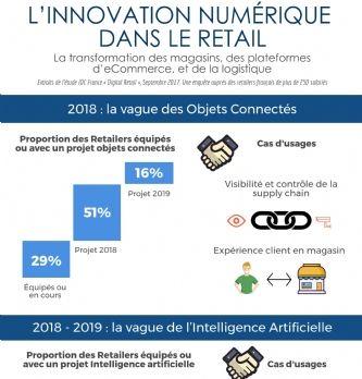 Quelle innovation numérique dans le retail ?