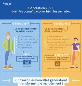 Comment recruter les générations Y et Z?