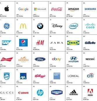 8 marques françaises parmi les 100 plus puissantes dans le monde