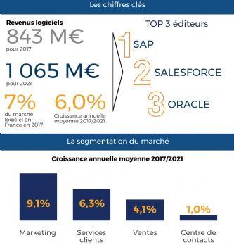 CRM : les chiffres clés de 2017