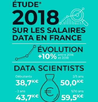 Combien gagne un data scientist?