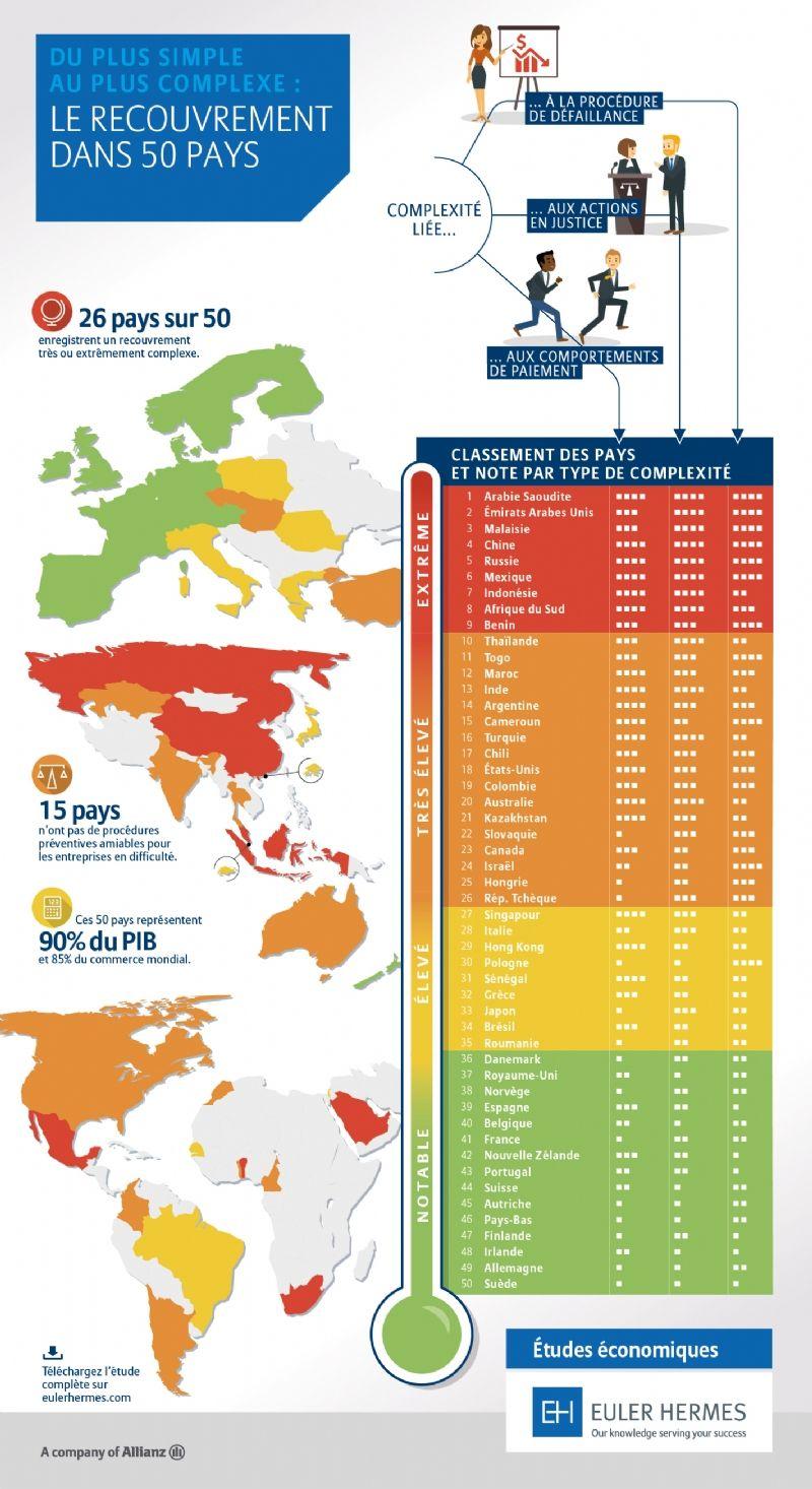 Recouvrement: quels pays offrent aux exportateurs les meilleures chances de recouvrer leurs impayés?