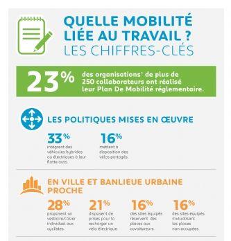 Seules 23% des organisations ont réalisé leur plan de mobilité réglementaire