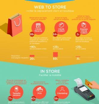 Zoom sur la digitalisation des points de vente