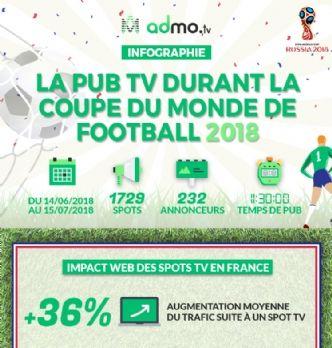 Les annonceurs sont les autres gagnants de la Coupe du monde