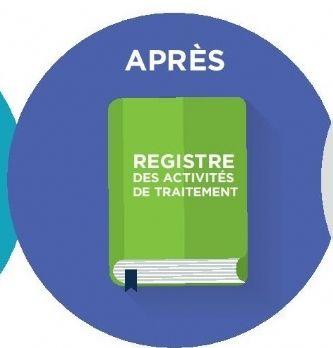 Comment établir et tenir un registre des traitements?