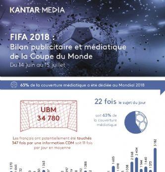 Kantar Media publie son bilan global de l'activité publicitaire et médiatique du Mondial