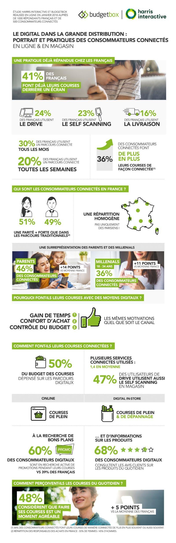 Les Usages Du Consommateur Connecte En Point De Vente 12 09 18