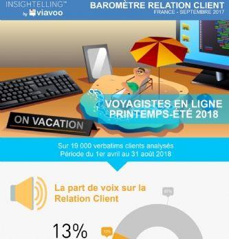 Baromètre: la relation client des voyagistes en ligne, printemps-été 2018
