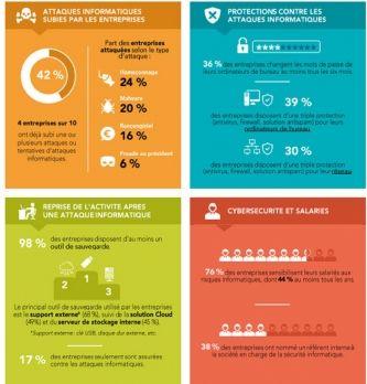 Cybersécurité : les TPE-PME se protègent-elles suffisamment ?