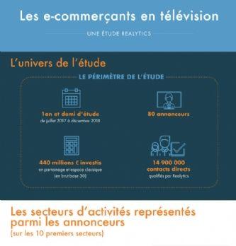 Quel est l'impact de la télévision pour les pure-players ?