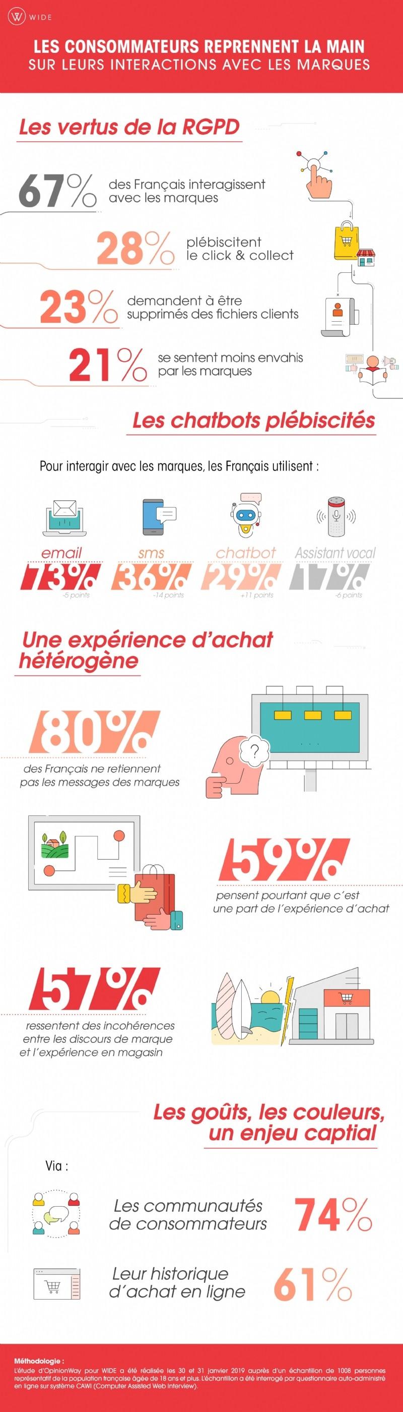 https://s1.edi-static.fr/Img/INFOGRAPHIE/2019/5/339959/Les-consommateurs-reprennent-pouvoir-leurs-interactions-marques-F.jpg