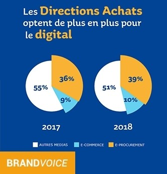 Achats indirects : quelle place pour le digital ?