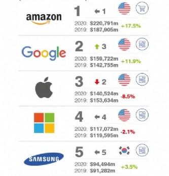 """<span class=""""highlight"""">Amazon</span>, marque la plus valorisée dans le monde en 2020"""