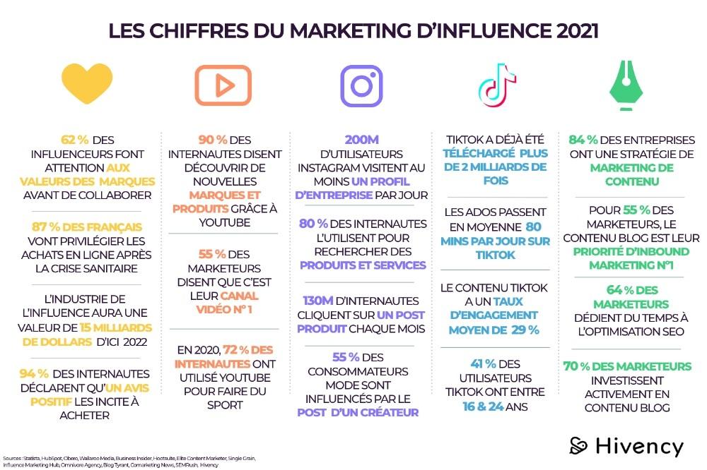 Marketing d'influence : quel réseau social privilégier en 2021 ? Val d'Oise Communication
