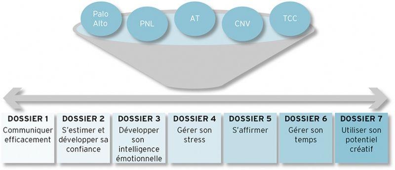 La bo te outils du d veloppement personnel en entreprise - Academie du developpement personnel ...