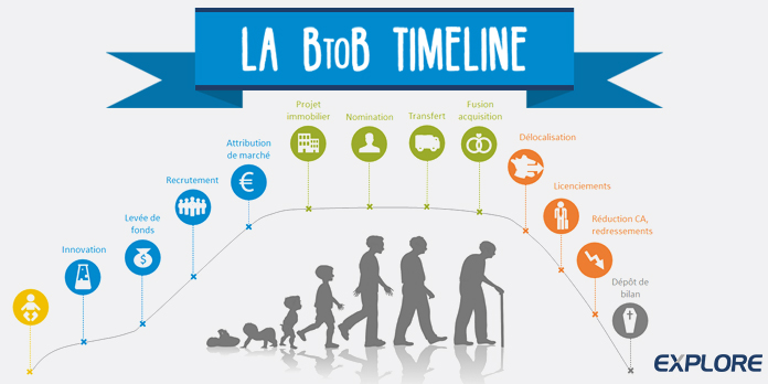 La B to B timelime