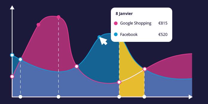 Comment améliorer vos performances commerciales avec Google Analytics ?