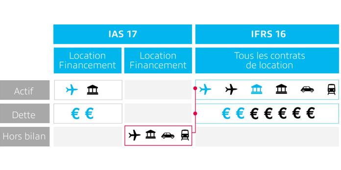 IFRS 16 : Les éléments clefs d'un contrat de location
