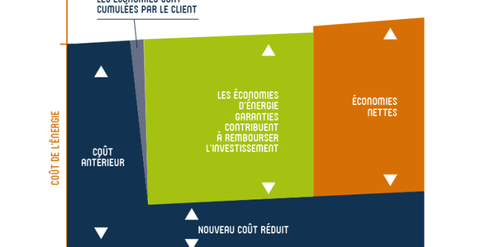 Tiers-Financement : lorsque la transformation énergétique ne vous coûte rien !