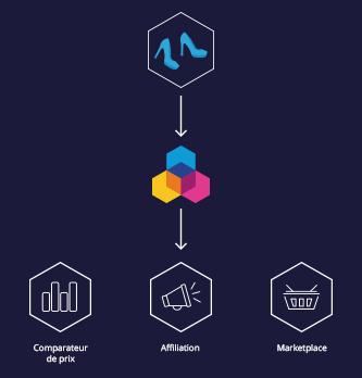 Comment améliorer votre stratégie marketing cross canal