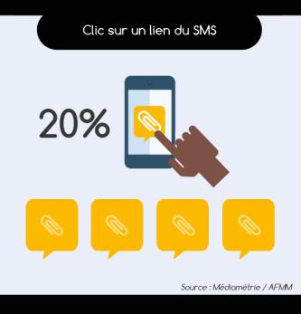 Le SMS marketing : quelles sont les attentes des consommateurs ?