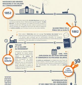 [Infographie] L'histoire de la rémunération variable