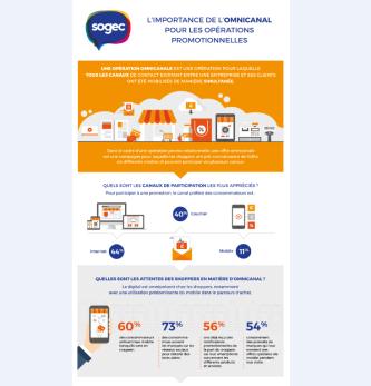 Infographie - L'importance de l'omnicanal pour les opérations promotionnelles