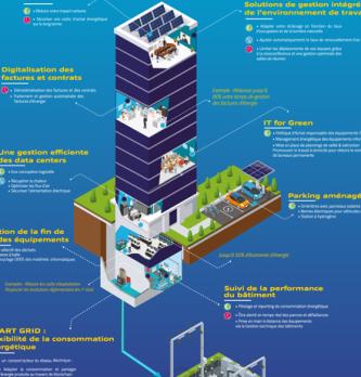 Entreprise éco-responsable et rentable : Concilier durabilité et performance de votre entreprise