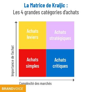 Matrice de Kraljic: quelle stratégie pour quels fournisseurs?