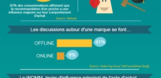 Le Word-Of-Mouth Marketing [INFOGRAPHIE]